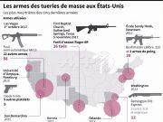 fr.shafaqna - Graphique : Les armes des tueries de masse aux Etats-Unis