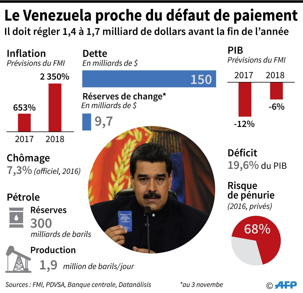 fr.shafaqna - Graphique : Le Venezuela proche du défaut de paiement