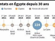 fr.shafaqna - Graphique : Les pires attentats en Egypte depuis 1997