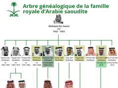 fr.shafaqna - Photo : Arbre généalogique de la famille royale d'Arabie Saoudite