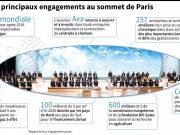 "fr.shafaqna - Le graphique : les engagements du ""One Planet Summit"" sur le climat"