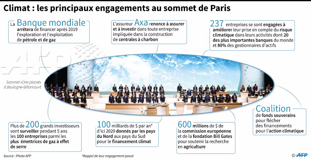 """fr.shafaqna - Le graphique : les engagements du """"One Planet Summit"""" sur le climat"""