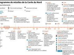 fr.shafaqna - Photo : Le programme de missile de la Corée du Nord